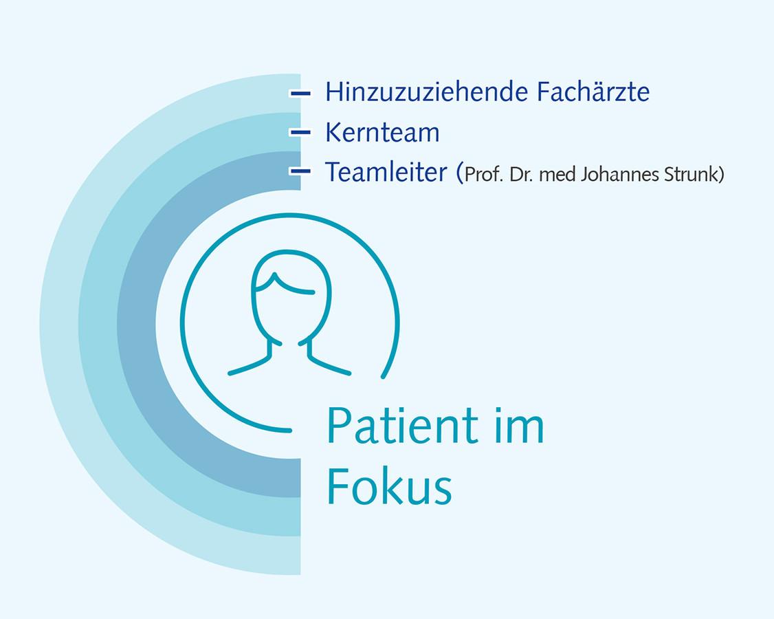 Illustration Patient im Fokus